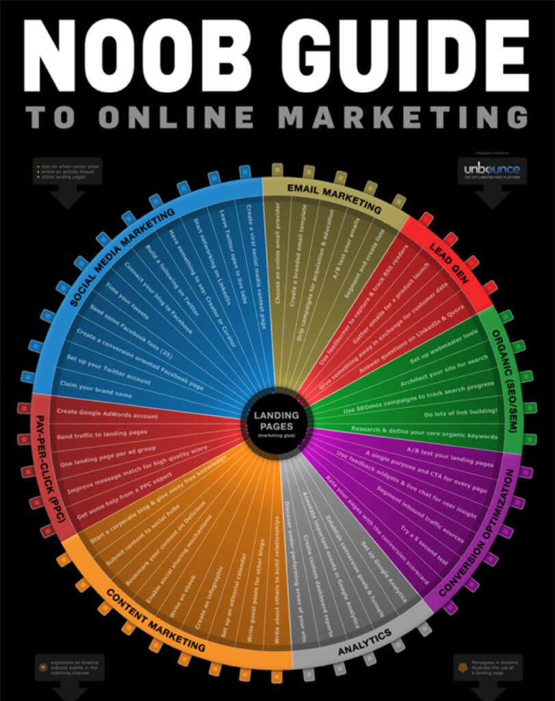 Digital Marketing in One Chart