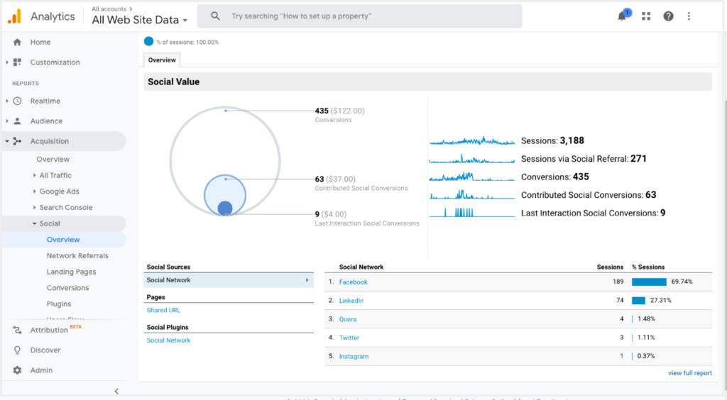 Google Analytics Social Media Traffic