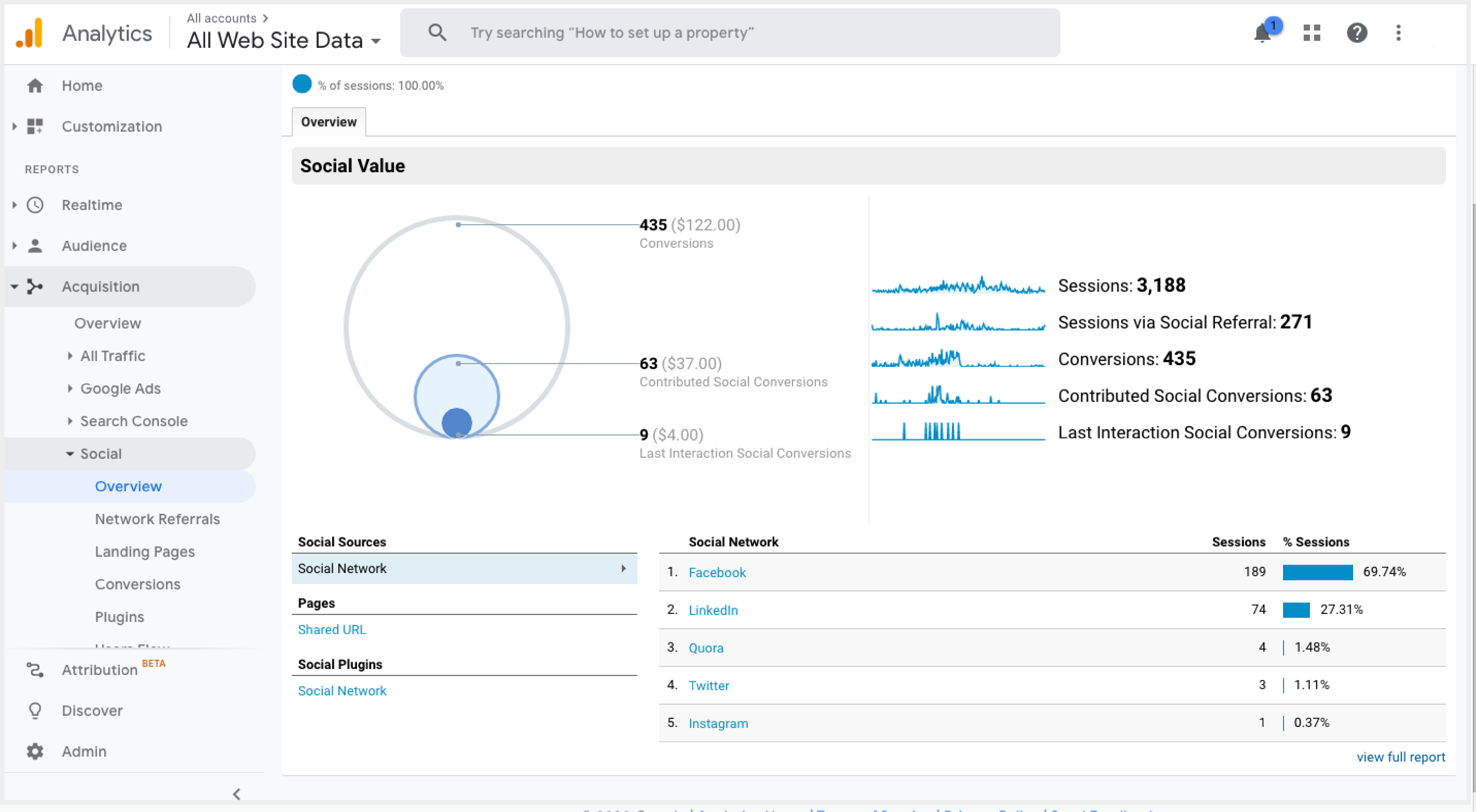 VirrgoTech-Google Analytics Social Media Traffic