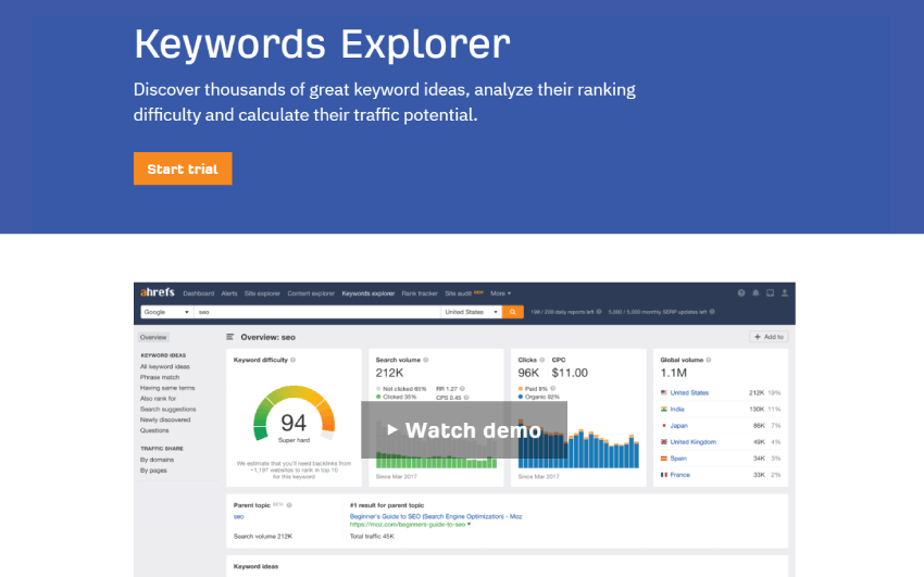 Ahref Keyword Explorer